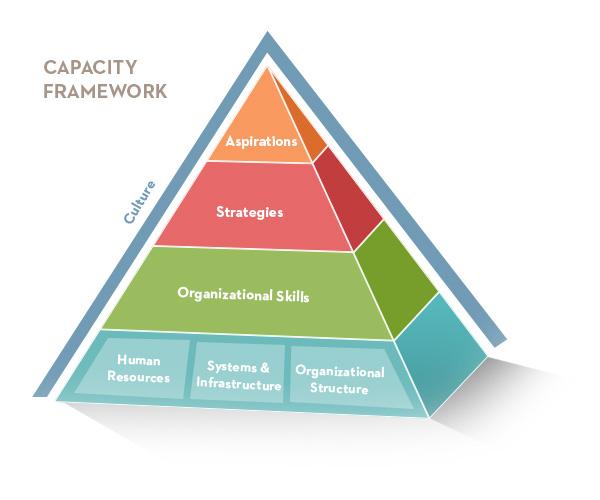 capacity-framework1